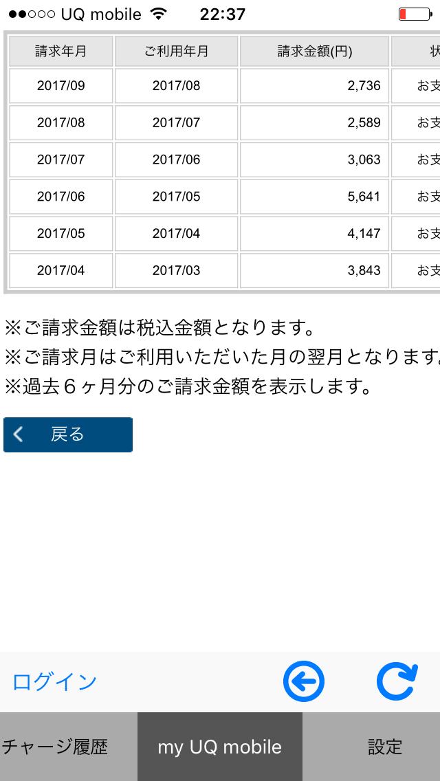 携帯電話代 月額9千円→3千円未満へ ソフトバンクからUQモバイルへ